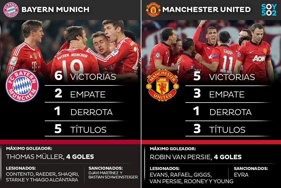 El Bayern Munich recibe al Manchester United