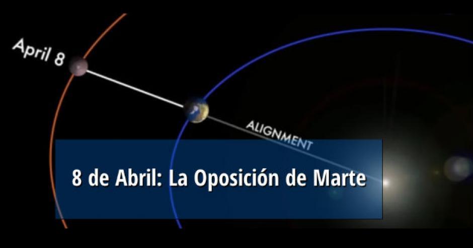 """Marte se observará por el este al atardecer, elevándose a medianoche y """"brillando con un color naranja que será casi 10 veces más brillante que una estrella de primera magnitud"""", destacó el científico de la NASA Tony Phillip. (Gráfico: La Gran Época)"""