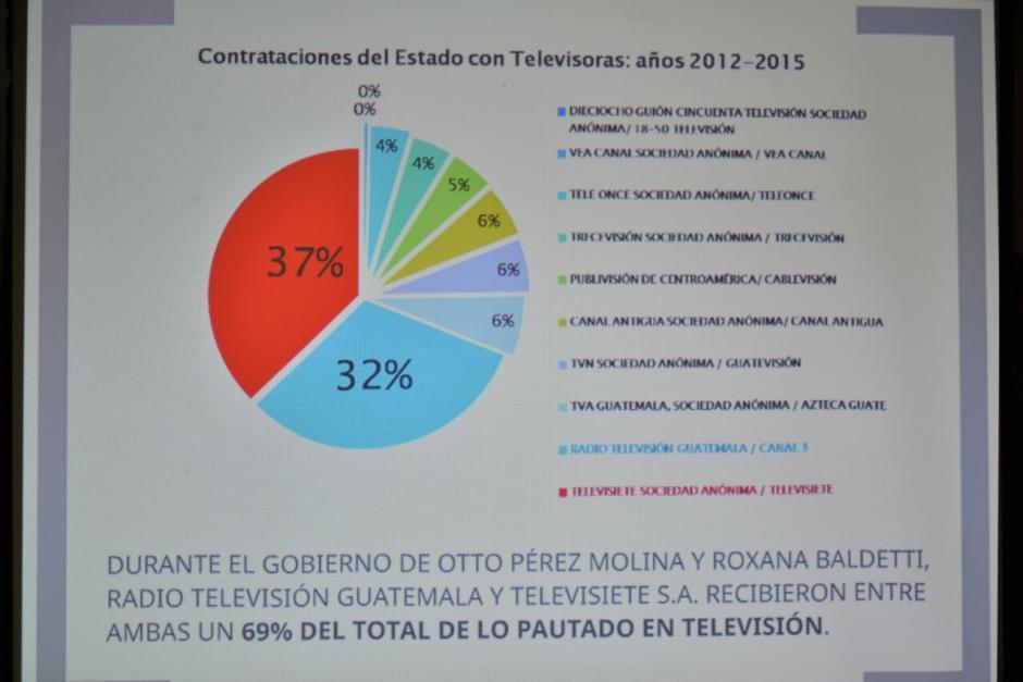 Algunas empresas de televisión que están involucradas. (Foto: Wilder López/Soy502)