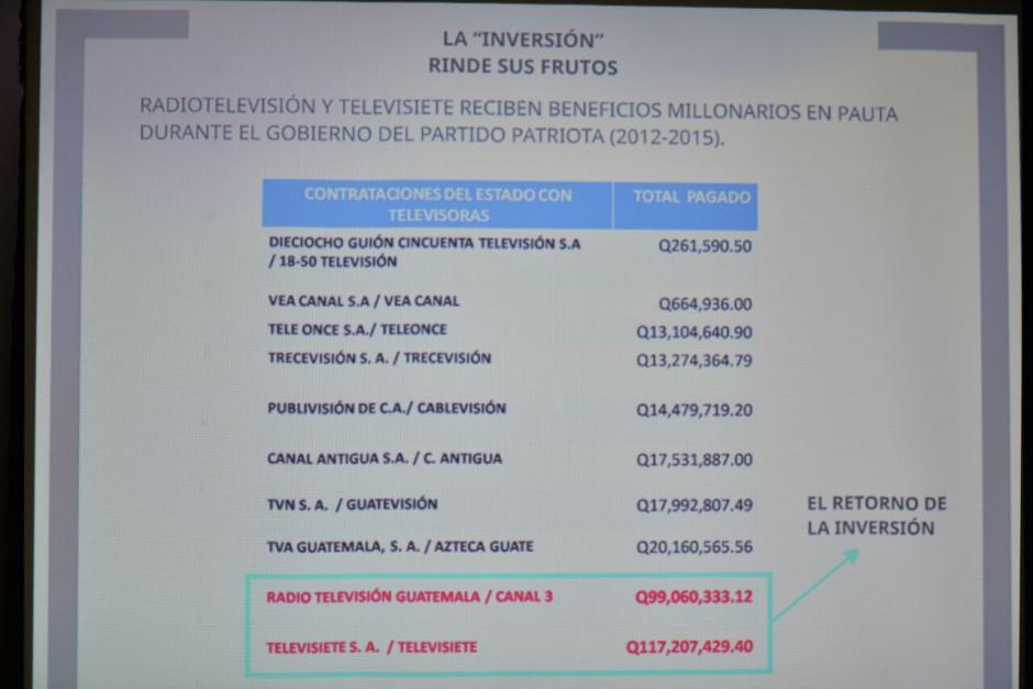 Los montos que detectan las autoridades que no fueron reportados al TSE. (Foto: Wilder López/Soy502)