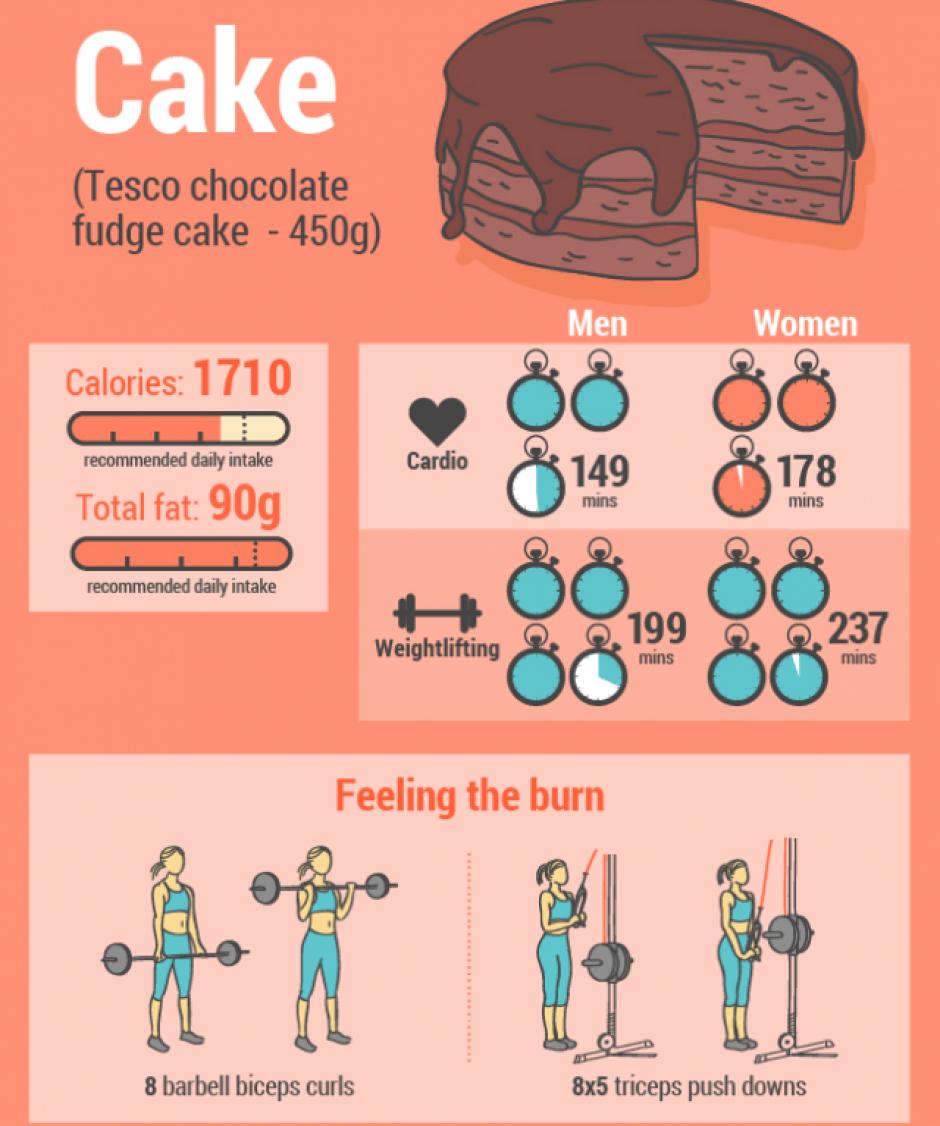 Por un trozo de pastel de chocolate debes tener por lo menos149 minutos de una sesión de cardio si eres hombre y 178 si eres mujer. Levantamientos: se necesitan 199 minutos en hombres y 237 en mujeres. (Foto: Sopitas)