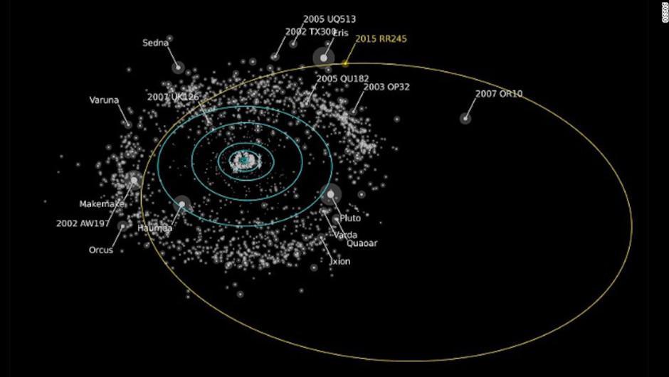 La NASA también descubrió un nuevo planeta y se ubica en la masa de cometas, rocas congeladas y objetos que orbitan alrededor del Sol más allá de Neptuno. (Foto: CFHT)