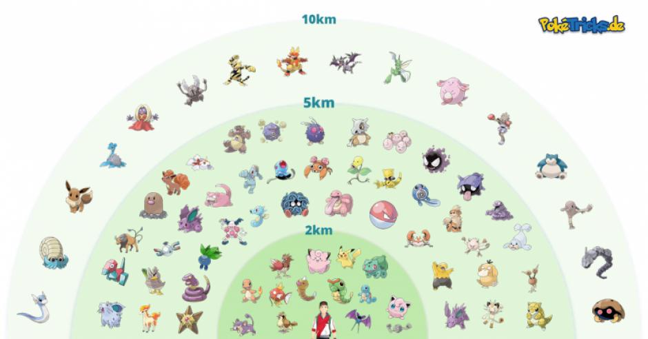 Mientras más distancia se recorra, más raro es el Pokémon que saldrá. (Foto: animeclubgt.com)