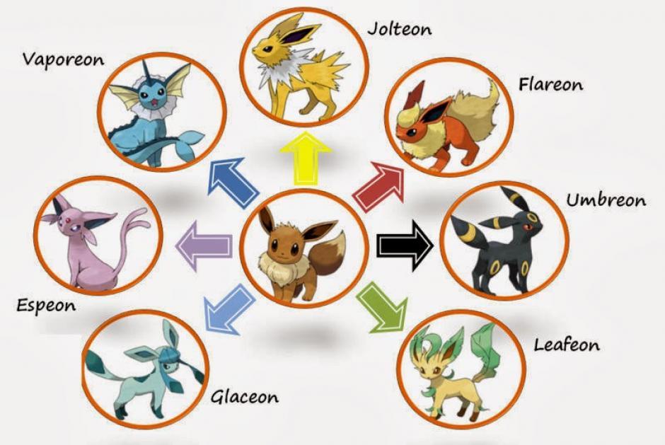 Eeve se caracteriza por tener múltiples evoluciones. (Imagen: poketrucosparads.blogspot.com)