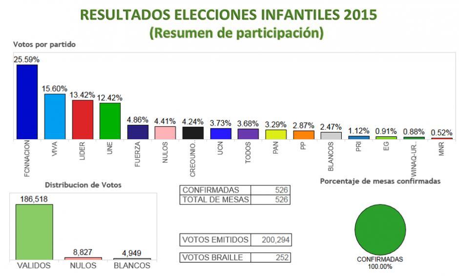 Jimmy Morales obtuvo el 25 por ciento de la preferencia entre los niños de Guatemala. Zury Ríos quedó en segundo lugar mientras que Manuel Baldizón obtuvo el tercer lugar en este ejercicio ciudadano.