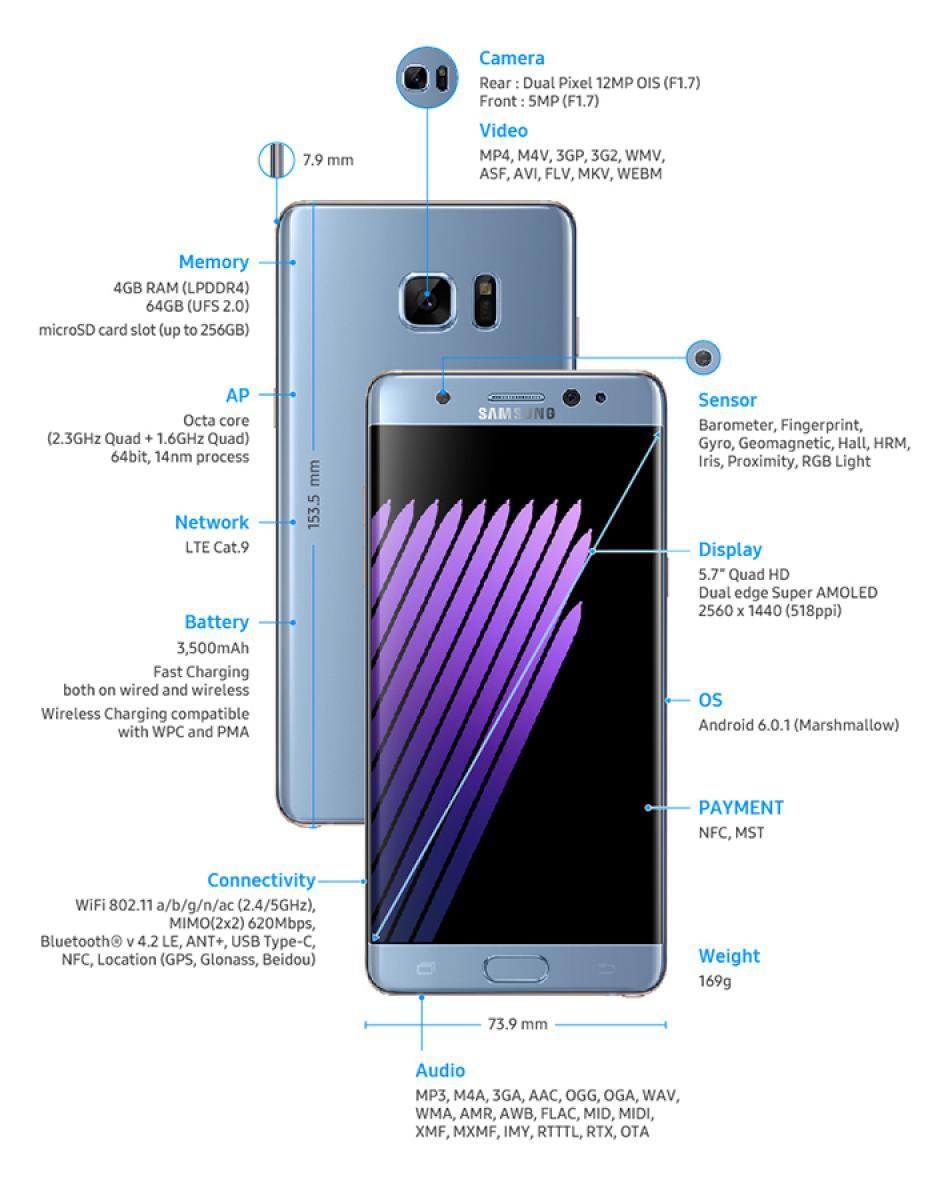 Estas son las características del nuevo Galaxy Note 7.(Foto: Samsung)