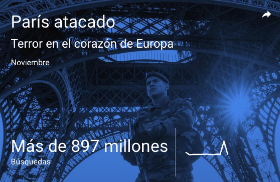 . (GLos ataques a París. (Imagen: Google)