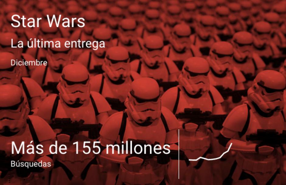 Lo relacionado con la película Star Wars. (Imgern: Google)