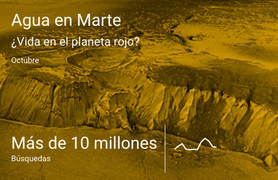 - El descubrimiento de agua en el planeta Marte. (Imagen: Google)