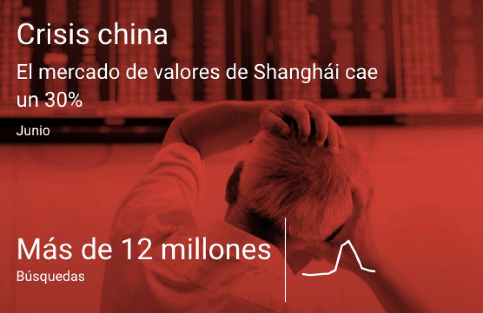 La crisis económica en China. (Imagen: Google)
