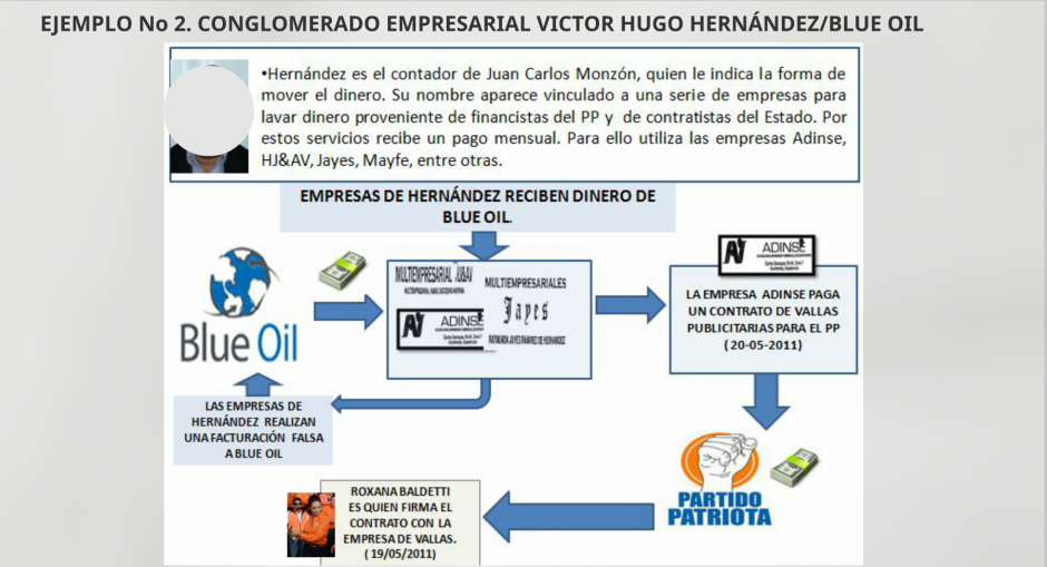 De esta forma Blue Oil habría triangulado fondos para el Partido Patriota. (Foto: CICIG)