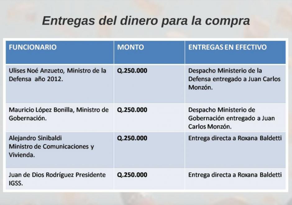 Según las investigaciones, los fondos son de procedencia ilícita. (Foto: Captura de Presentación/MP)