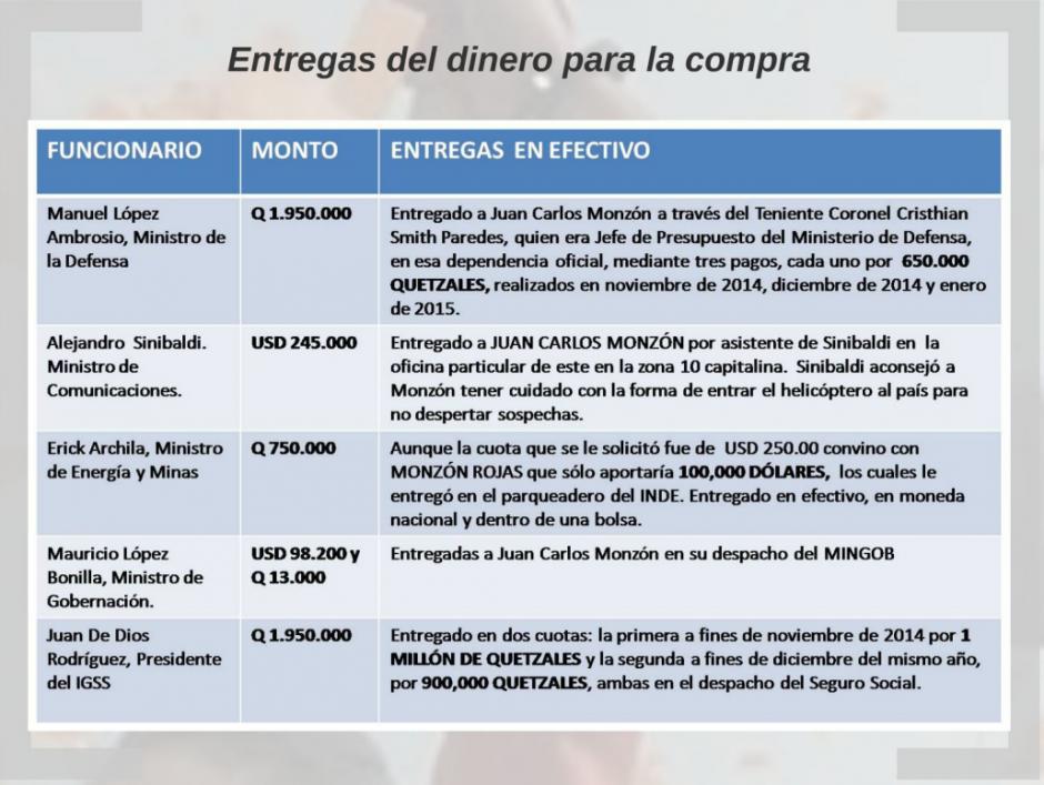 Estas son las entregas de dinero que hicieron los exfuncionarios sindicados.  (Foto: Captura de Presentación/MP)