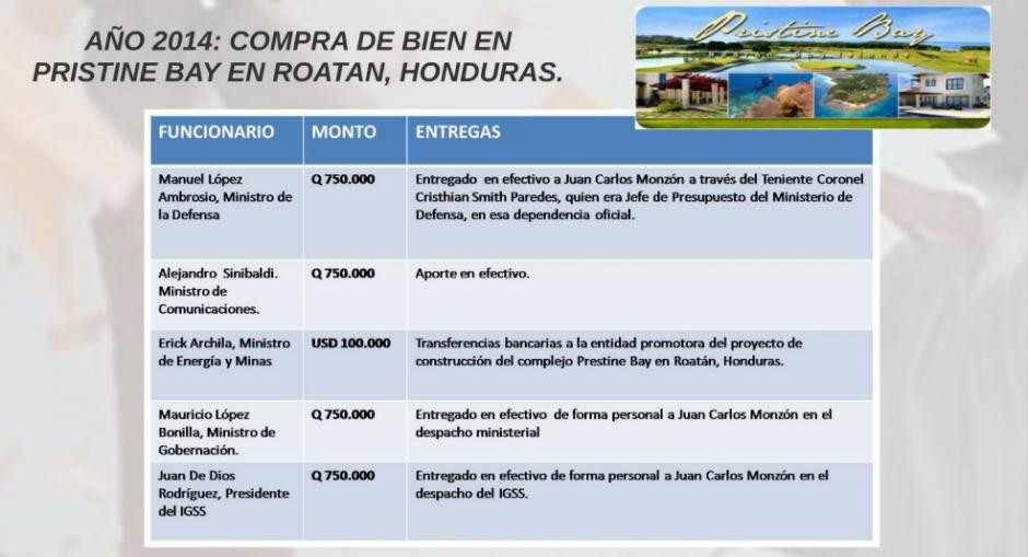 Entre los sindicados se encuentran Ulises Anzueto, Mauricio López Bonilla, Alejandro Sinibaldi y otros dos exfuncionarios.  (Foto: Captura de Presentación/MP)