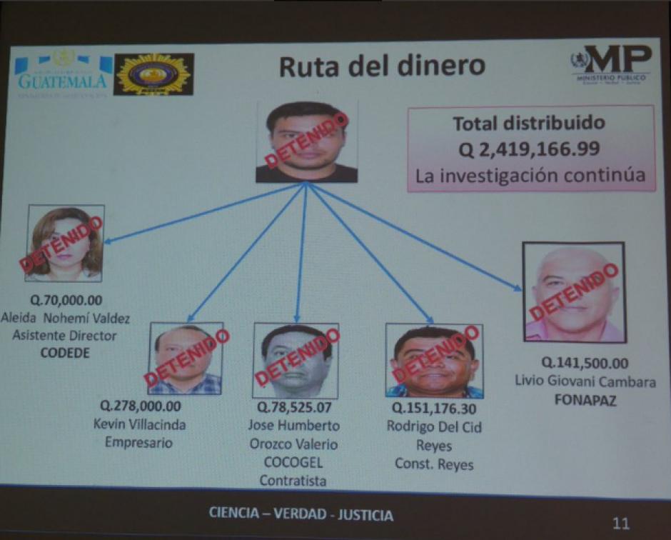 Los 15 implicados fueron acusados de realizar transacciones hacia diferentes cuentas sin que existiera una causa. (Foto: MP)