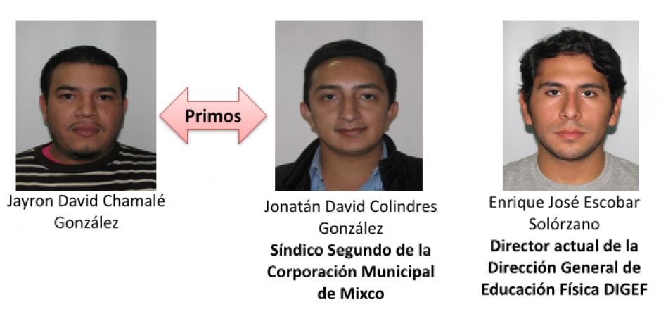 Entre los involucrados figura el titular de la DIGEF y un síndico de la Municipalidad de Mixco. (Foto: MP)