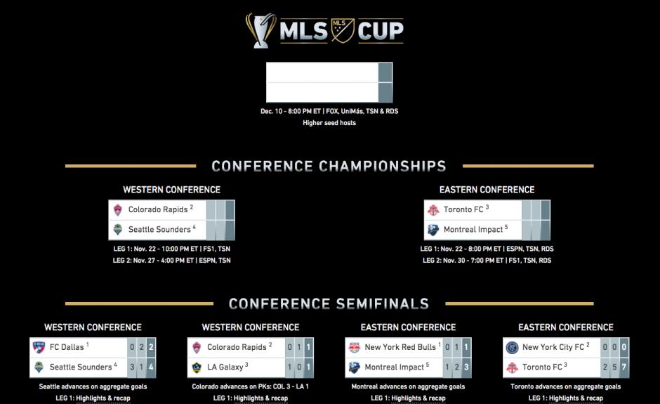 Así quedó el cuadro de la MLS. (Imagen: MLS)