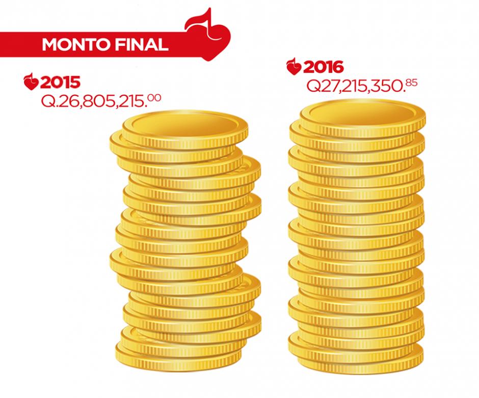 La meta de 2015 fue superada por 410 mil 135.85 quetzales. (Foto: Facebook/Teletón)