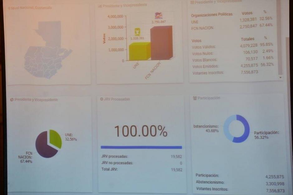 Los datos del TSE reflejan el 100 por ciento de las Juntas Receptoras de Votos contabilizados. (Foto: Wilder López/Soy502)
