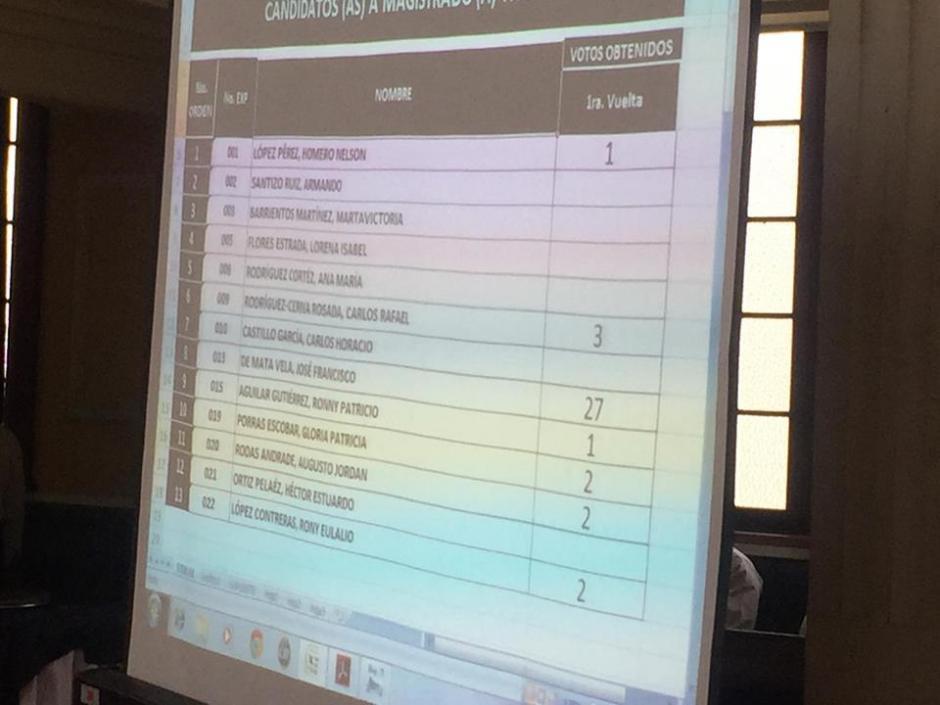 El Consejo Superior Universitario eligió a dos de 14 aspirantes para ser magistrados titular y suplente de la CC. (Foto: Jesús Alfonso/Soy502)
