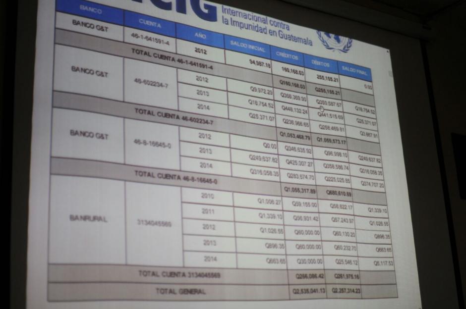 """Según Samayoa se observa un """"incremento significativo"""" en los ingresos de Reinoso a partir del año 2012. (Foto: Alejandro Balám /Soy502)"""