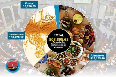 Las reuniones más caras del Congreso: Q36 mil en comidas, ¿para qué?