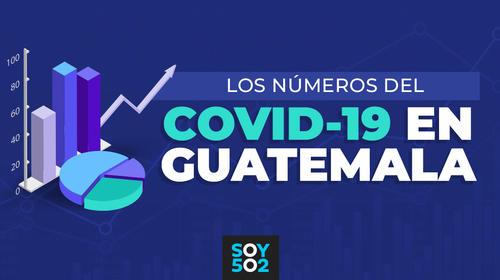 Los números del Covid-19 en Guatemala