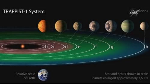 La NASA descubrió siete planetas similares a la Tierra